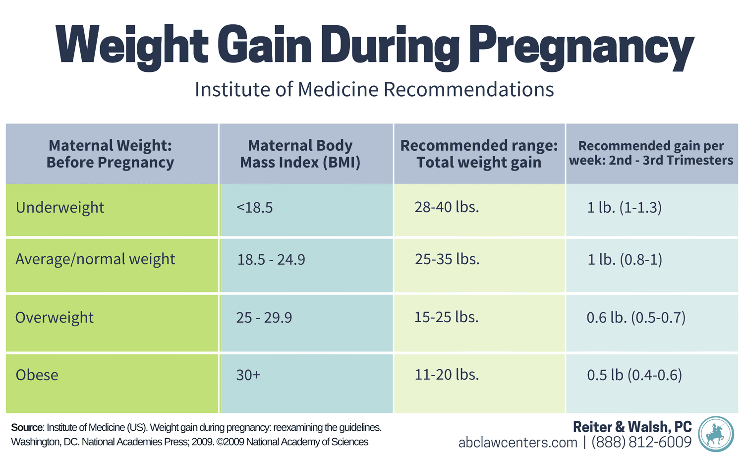 Pregnancy Weight Gain and BMI Chart- Maternal Obesity and Birth Injury
